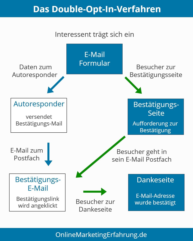 Double-Opt-in-Verfahren Schaubild
